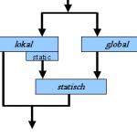 C++ Teil 7 – Sichtbarkeit und Lebensdauer von Variablen