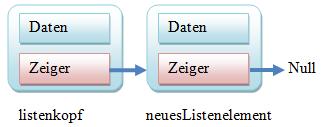 listenelemente im RAM verbunden