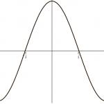 Schnelle trigonometrische Funktionen