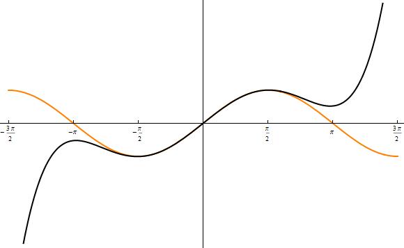 sinus modellierung plot 1