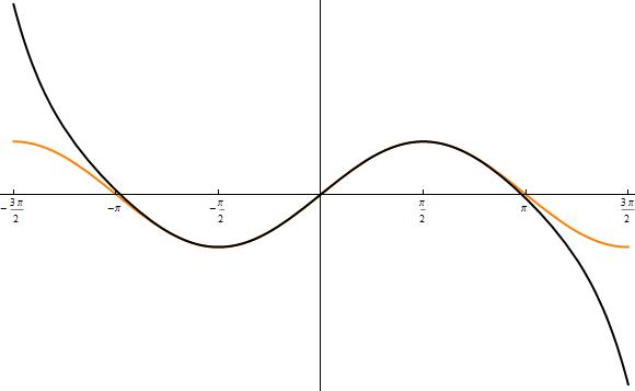 sinus modellierung plot 2