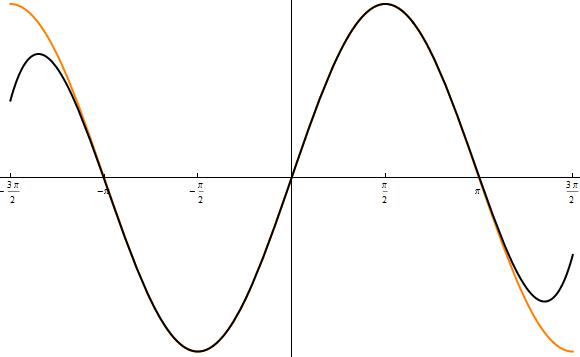 sinus modellierung plot 3