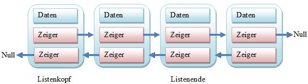 listenelement_loeschen21