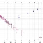 Mathematica: Fehlerbalken in doppelt-logarithmischen Plots
