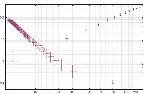 Fehlerbalken in doppelt-logarithmischen Plot