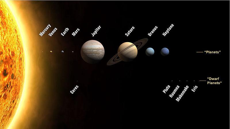 Planeten des Sonnensystems. Richtige Größen. Falsche Abstände.
