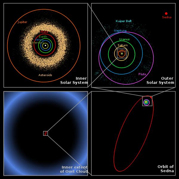 Größe des Sonnensystems.