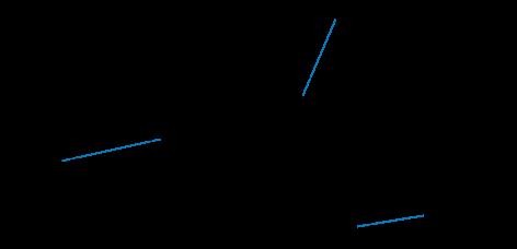 Zugriff auf ein 2D-Array