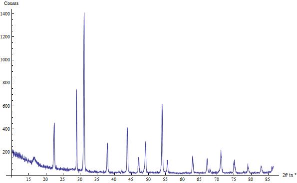 Diffraktogramm einer CsCl / Si - Pulvermischung