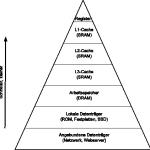 Cache-Hierarchie.