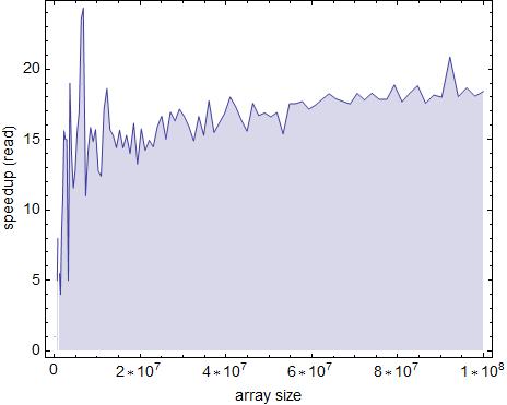 Geschwindigkeitsgewinn beim durchlaufen eines Arrays (Lesevorgang) zeilenweise, anstatt spaltenweise. Aufgetragen in Abhängigkeit von der Array-Größe.
