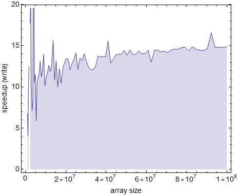 Geschwindigkeitsgewinn beim durchlaufen eines Arrays (Schreibvorgang) zeilenweise, anstatt spaltenweise. Aufgetragen in Abhängigkeit von der Array-Größe.