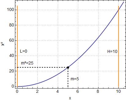 Bisektion-Verfahren. Die Intervallmitte m zwischen L und H ist der geschätzte Wurzelwert von x.