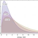 Maxwell-Boltzmann-Verteilung in C++