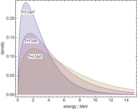 Maxwell-Boltzmann-Verteilung bei drei Temperaturen.