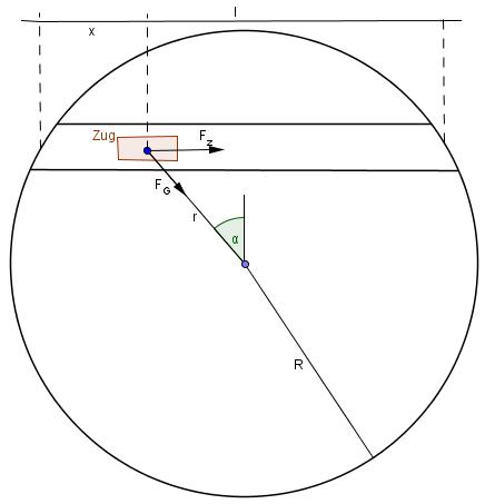 Gravitationszug. Schematische Zeichnung.