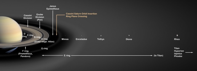 Saturnmonde in maßstabsgetreuen Abständen. Credits:NASA/JPL