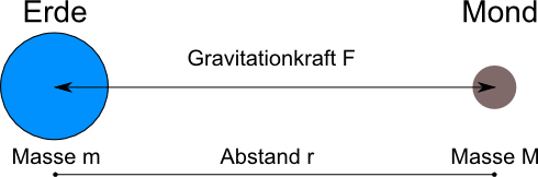 ErdeMondGravitationskraft