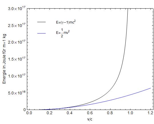 Relativistische kinetische Energie