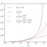 Kinetische Energie nach Newton als nichtrelativistische Näherung