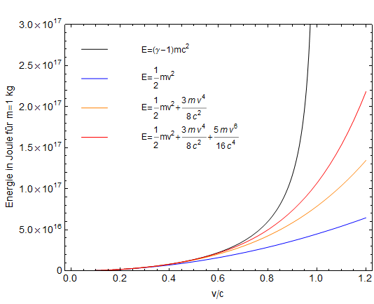 Relativistische kinetische Energie im Vergleich zu Näherungen