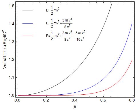 Abweichung zur relativistischen kinetischen Energie