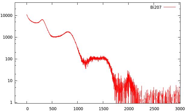 Untergrundbereinigtes Bi207-Spektrum.