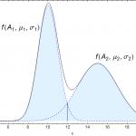 Den Schnittpunkt zwischen zwei Normalverteilungen berechnen