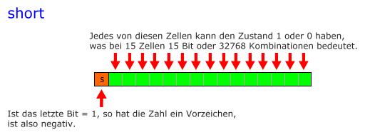 Eine Ganzzahl im RAM(hier: short)