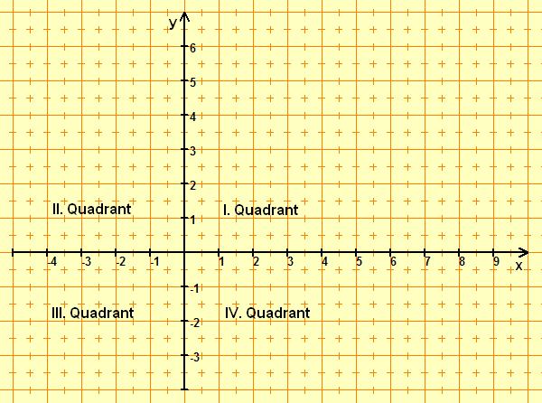 Kartesisches Koordinatensystem