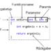 C++ Teil 10 – Funktionen I